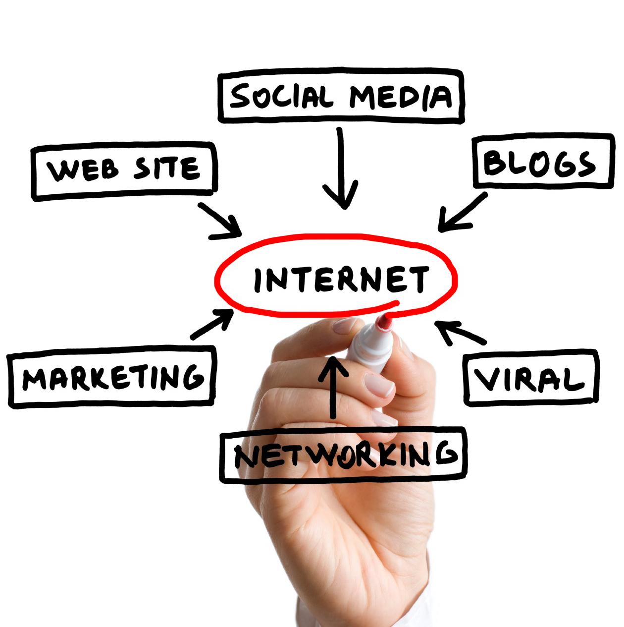 How Dubai has adopted Digital Marketing