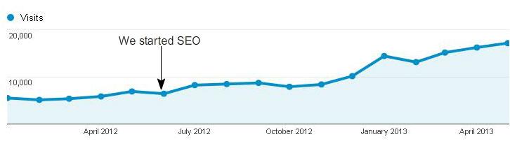 SEO Example Graph