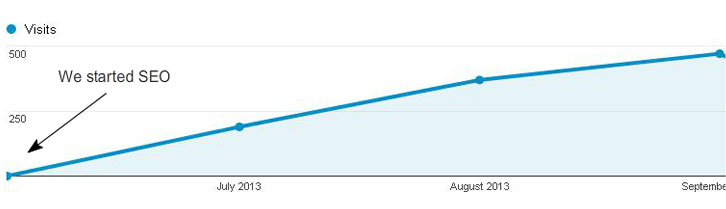 Increase in Google Ranking
